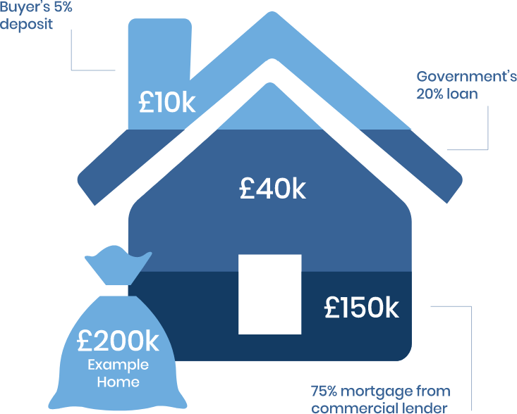 Illustration showing house with percentages for a mortgage